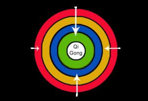 Therapeutic Wheel